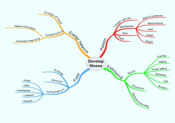 learning and teaching essay writing mind map  learning and teaching essay writing mind map